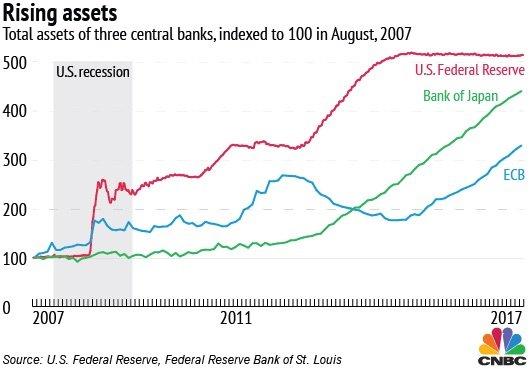 évolution achat actif financier banque centrale