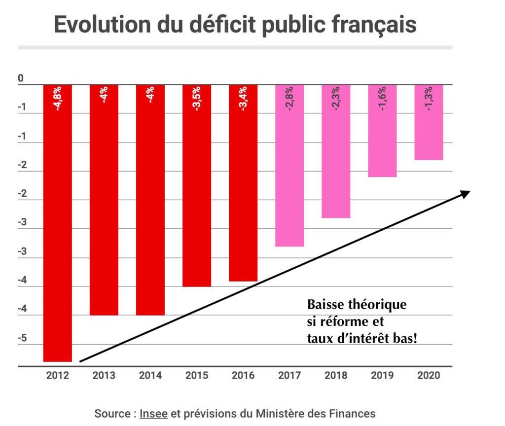 évolution déficit public france