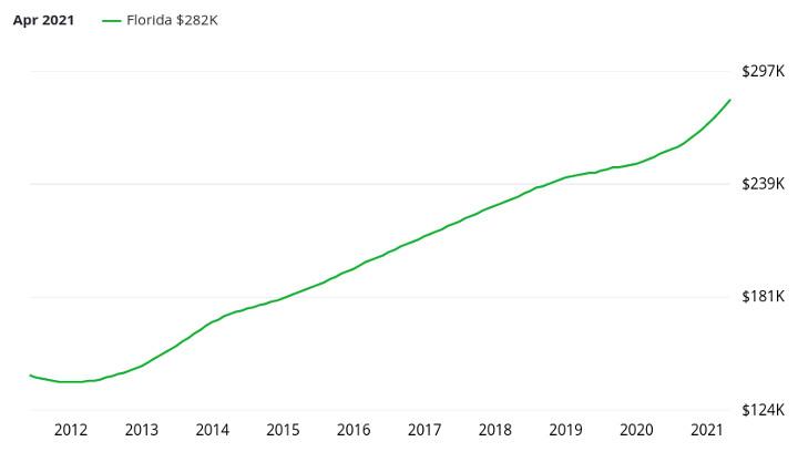 Évolution des prix immobiliers dans l'état de Floride