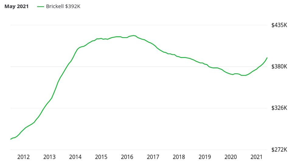 Evolution des prix dans le secteur de Brickell à Miami