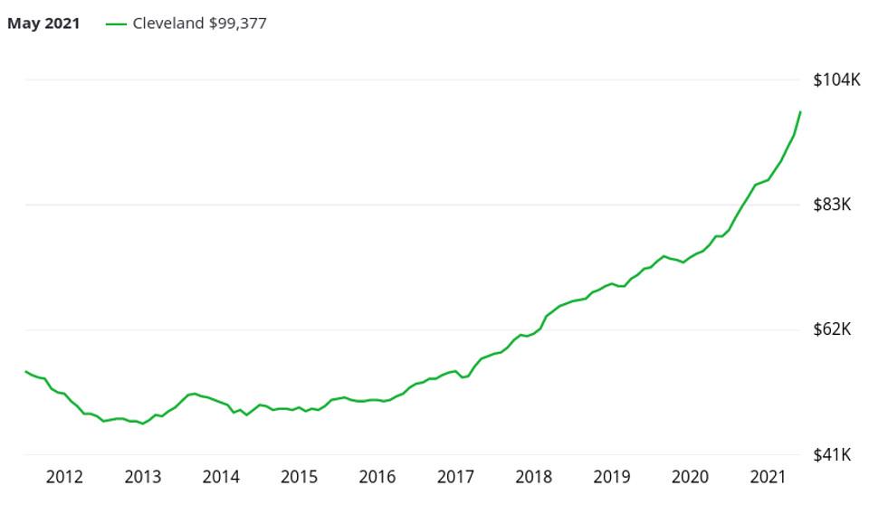 Evolution des prix dans l'immobilier à Cleveland
