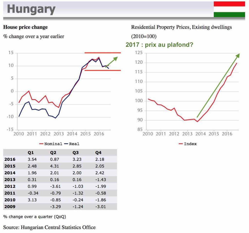 évolution prix immobilier hongrie