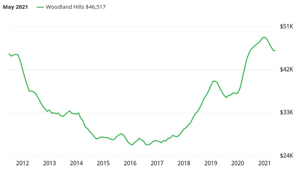 Evolution du prix immobilier à Woodland Hills