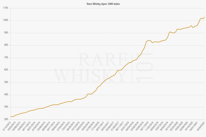 Évolution du prix des whiskies rares