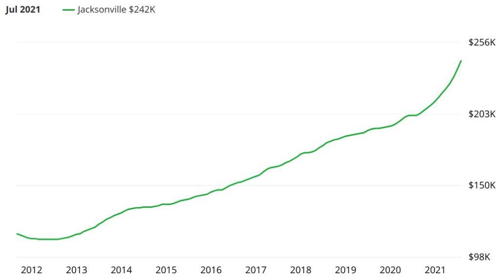 Evolution du prix de l'immobilier dans la ville de Jacksonville