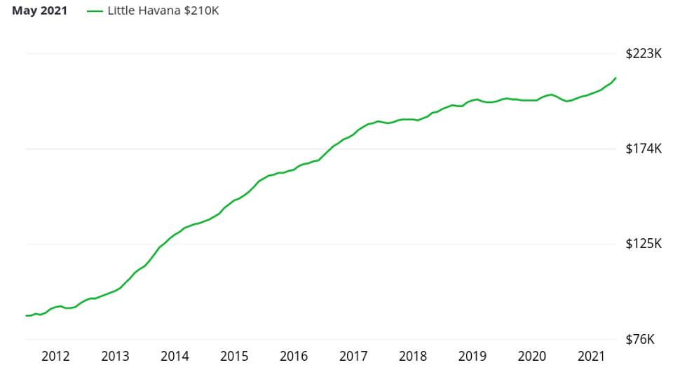 Evolution du prix dans l'immobilier dans le secteur de Little Havana à Miami
