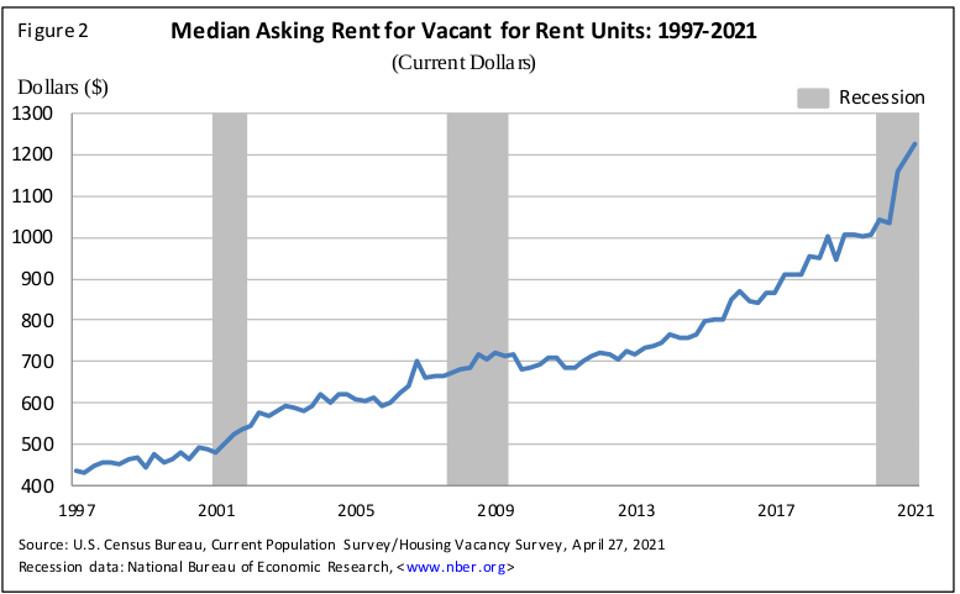 Evolution du prix moyen de la location aux USA sur les 20 dernières années