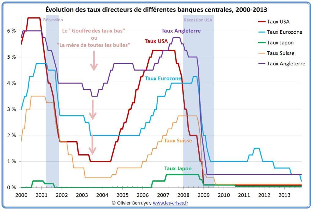 Évolution des taux directeurs de la banque centrale