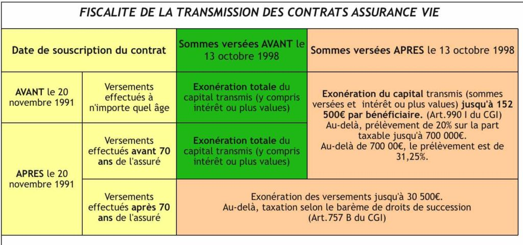fiscalite assurance vie succession