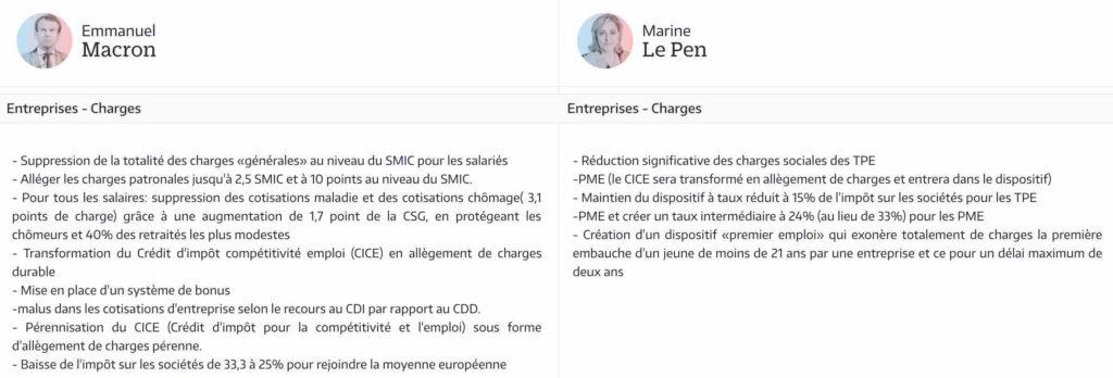 Fiscalité Macron mieux que Le Pen pour moins d'impôt?