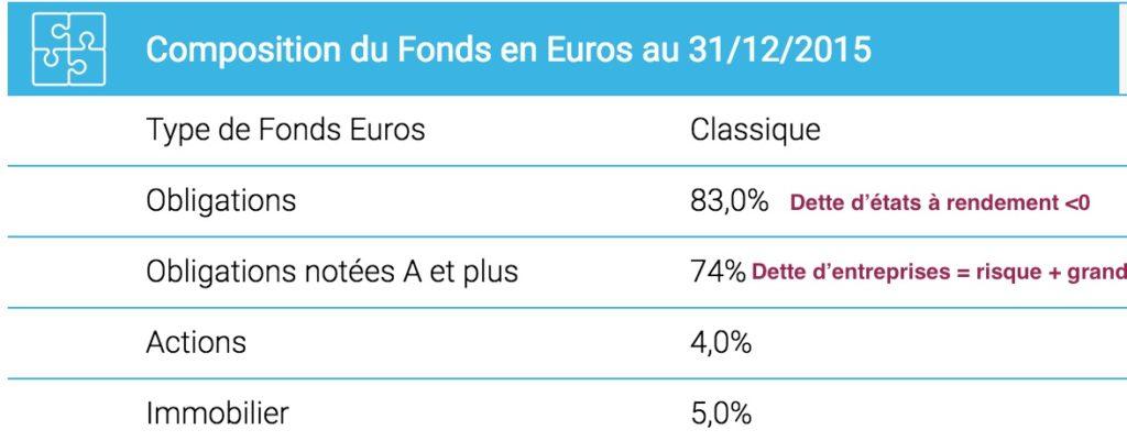 composition fonds euros