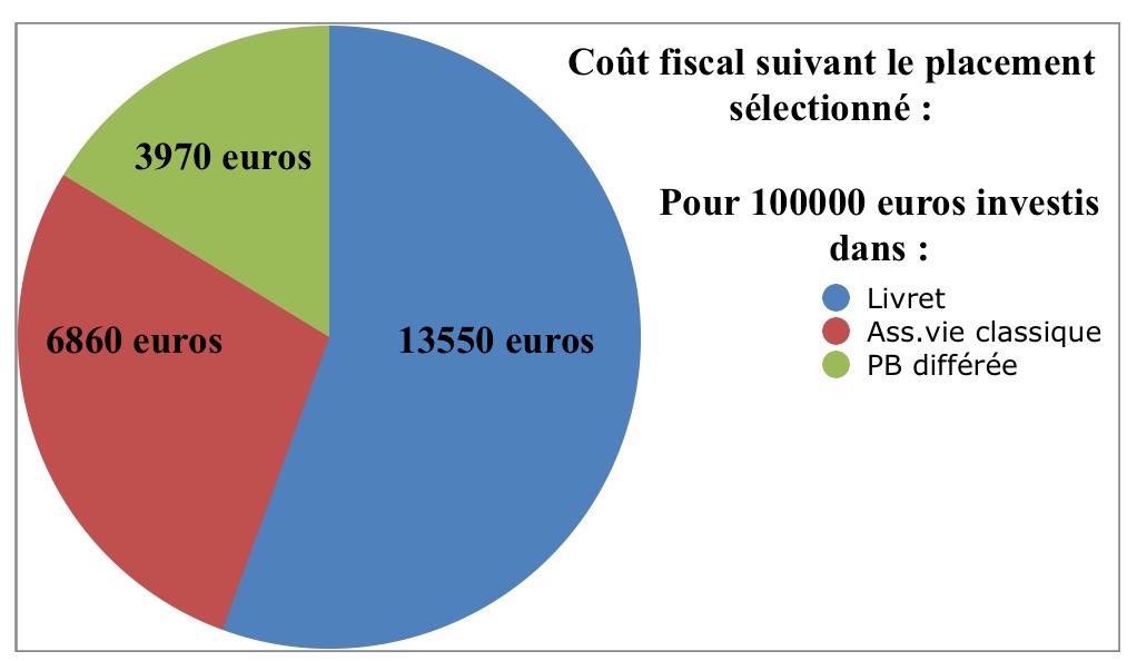 avantage fiscal contrat participation bénéfices différée