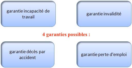 Les garanties envisageables dans l'assurance-vie
