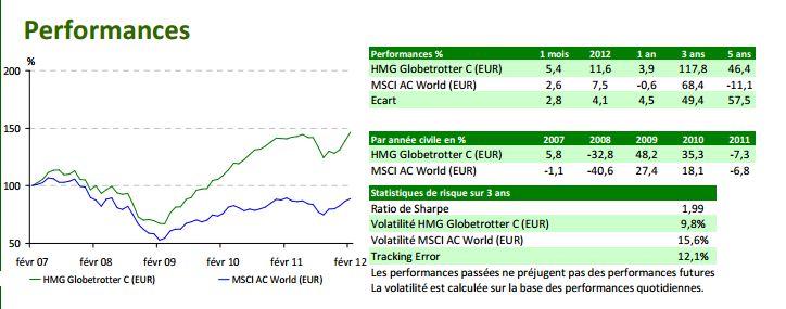 Performances des placements entre 2007 et 2012