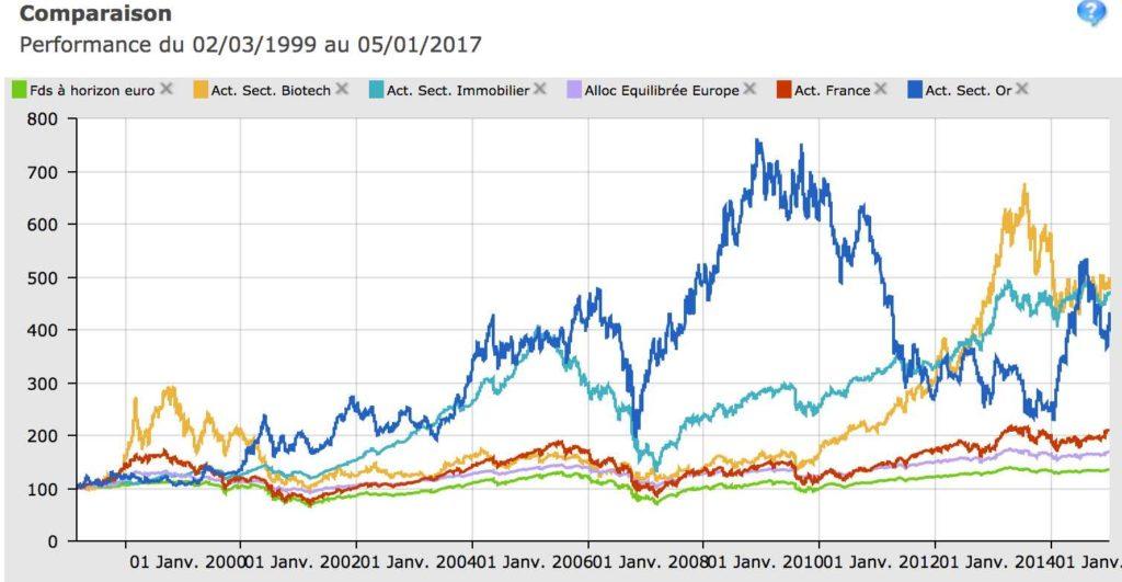 comparaison 17 ans fonds actions et immobilier