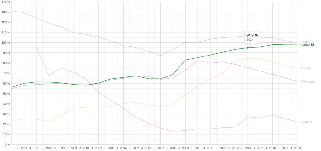 Évolution de la dette publique en Bulgarie