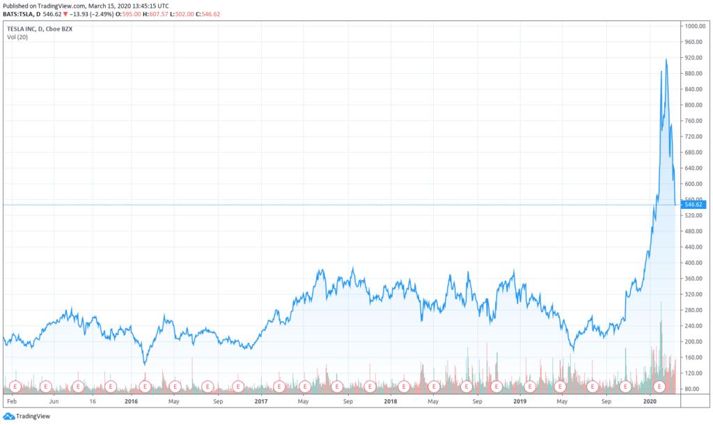 Évolution des prix de l'action Tesla Inc