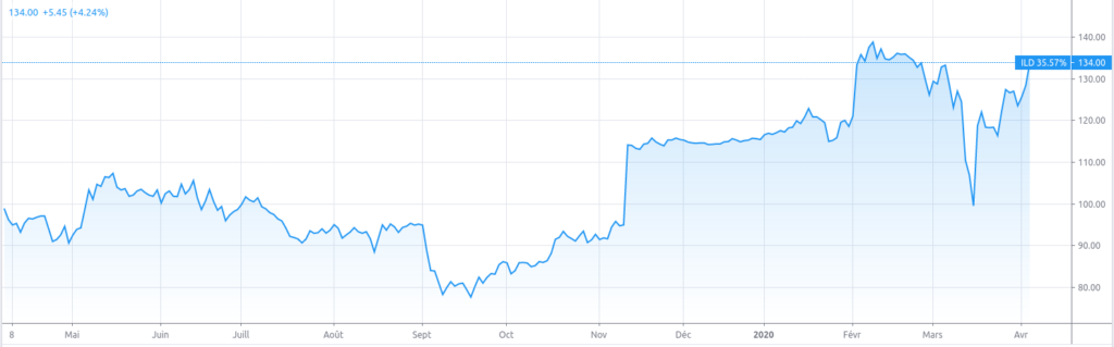 Évolution du prix de l'action Iliad en bourse