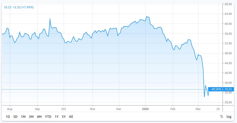 Graphique de l'évolution des prix du pétrole