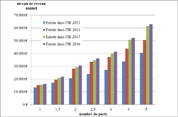 hausse pression fiscal revenu france