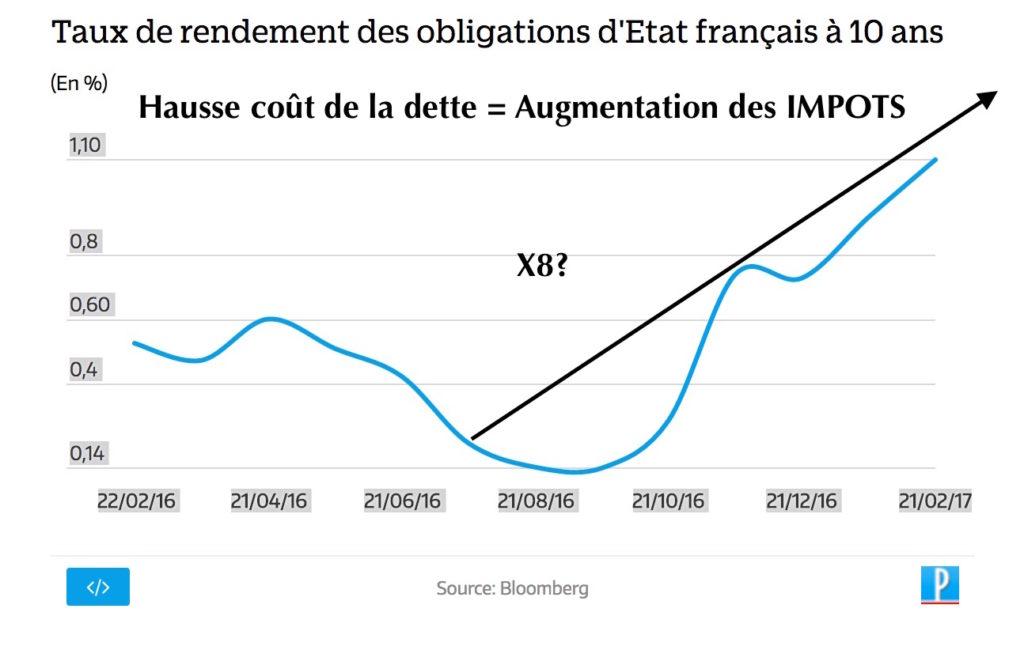 hausse taux dette france