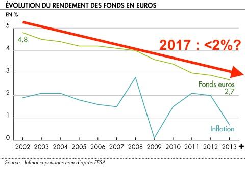 historique rendement fonds euros