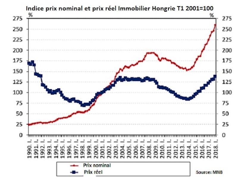 indice prix nominal et prix réel immobilier hongrie
