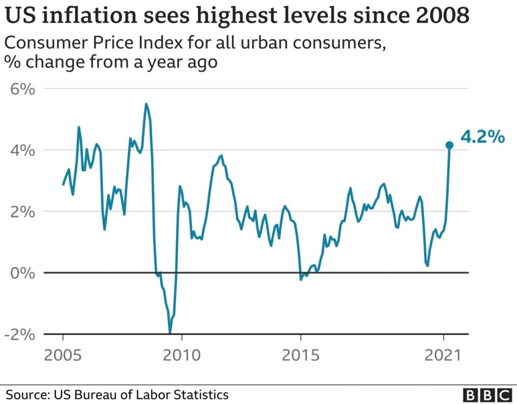 Inflation USA consommateurs