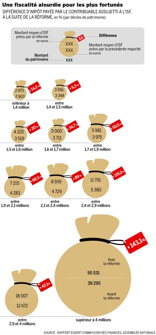 Fiscalité alourdies pour les plus fortunées