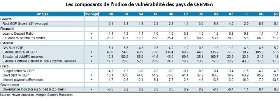 Comparaison de l'indice de vulnérabilité dans les pays de CEEMEA