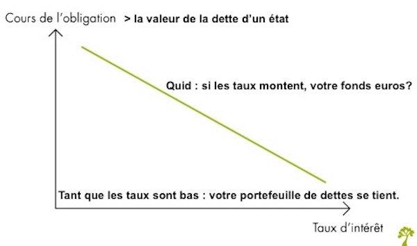 lien taux fonds euros