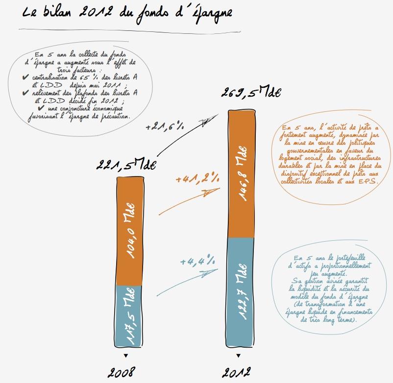 Le bilan 2012 des fonds d'épargne
