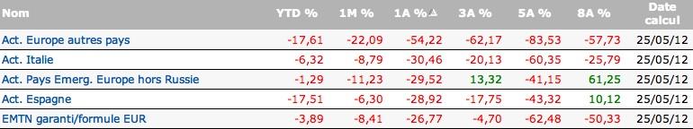 Les 5 mauvaises catégories de fonds en mai 2012