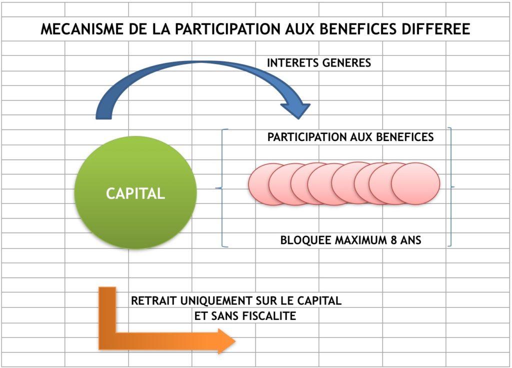 fonctionnement contrat participation benefices differes