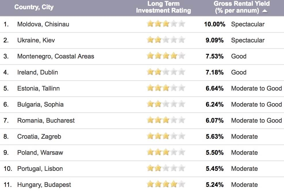 meilleur rendement immobilier europe