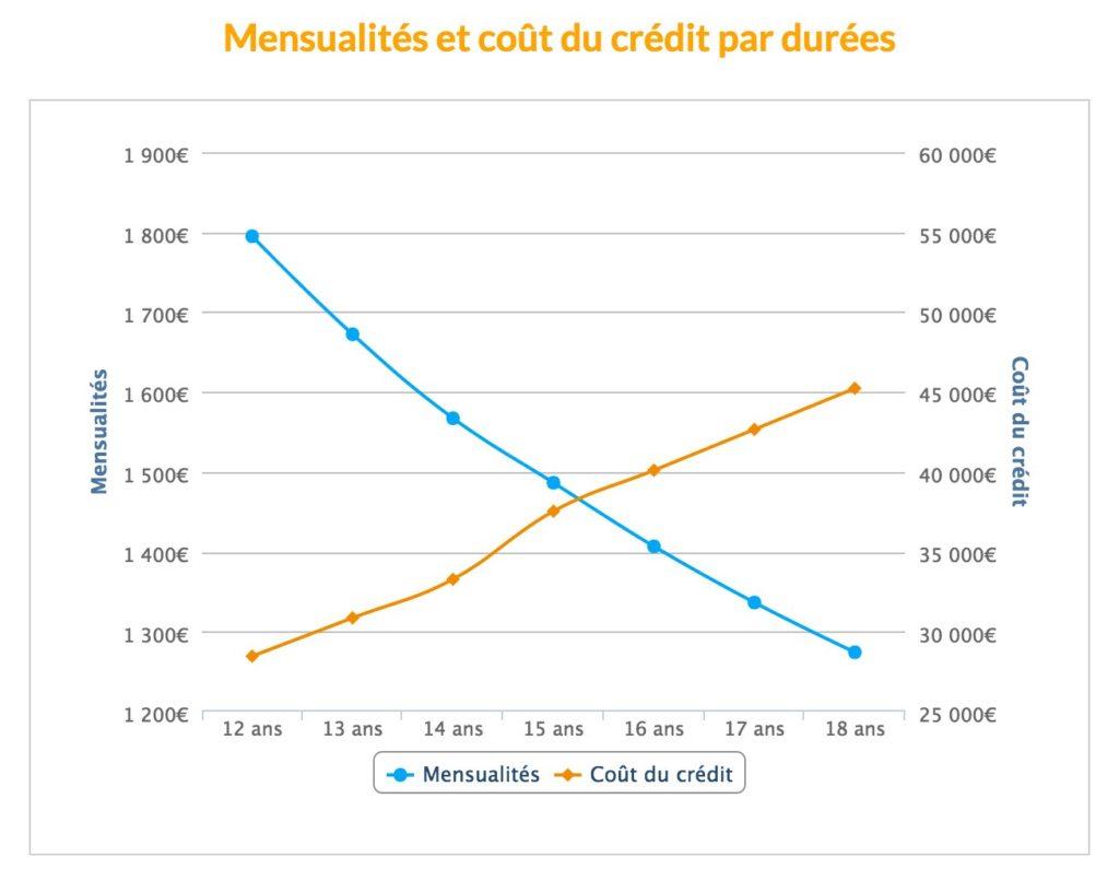 mensualité coût crédit 230000 euros 15 ans