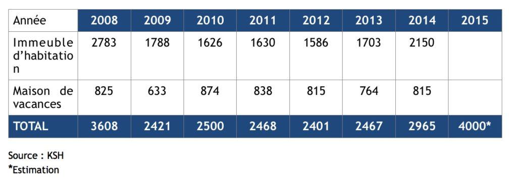 Évolution du prix de l'immobilier sur le Lac Balaton