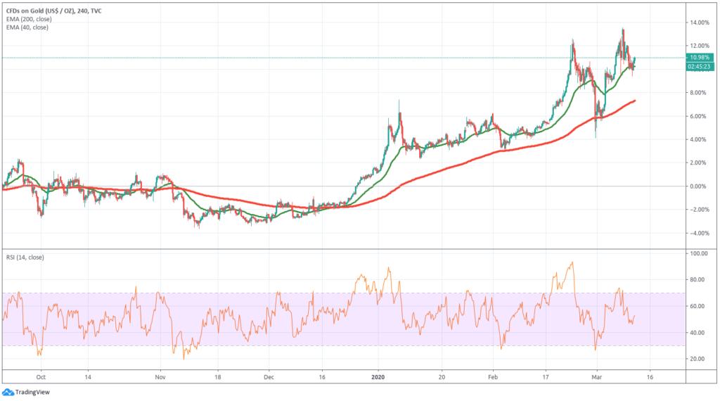 Once d'Or : graphique de l'évolution des prix
