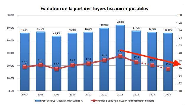 pourcentage foyers fiscaux france