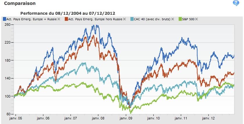 Performance du 08/12/2004 au 07/12/2012