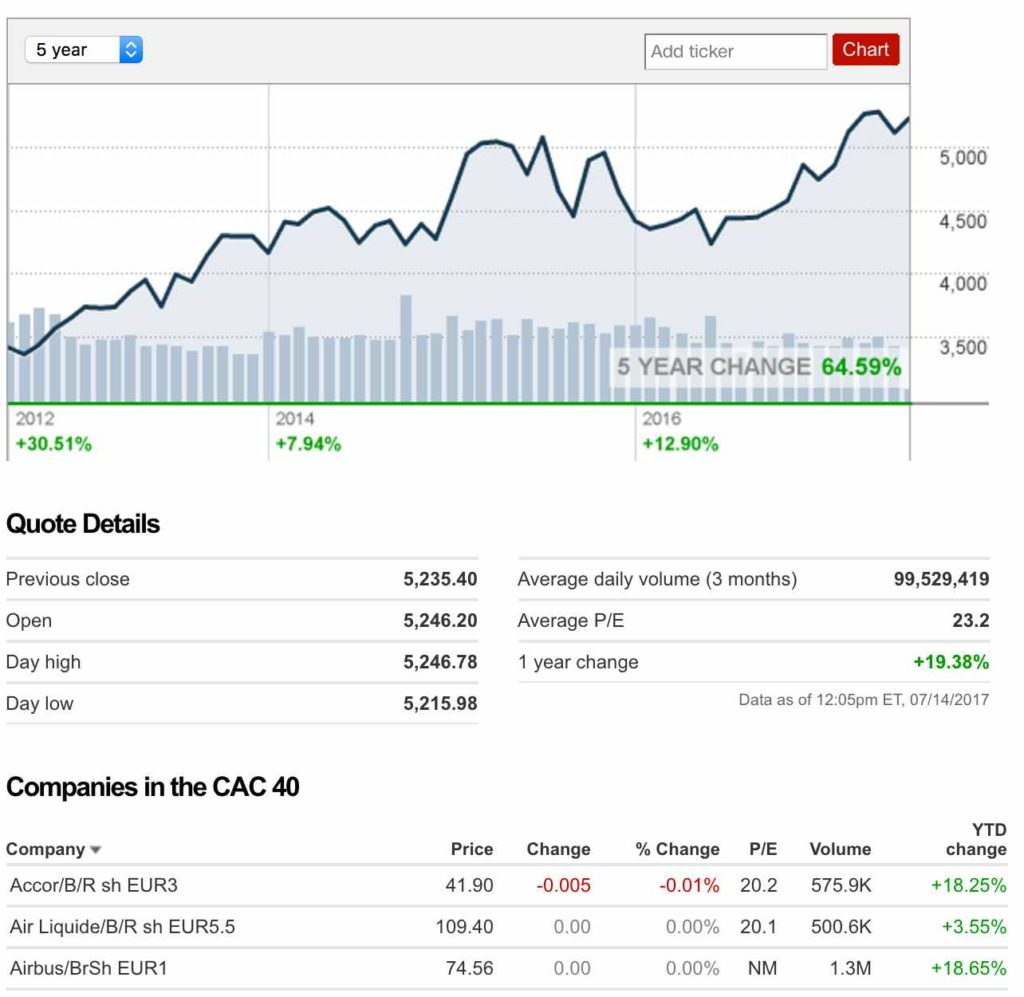 price earning cac40 5 ans
