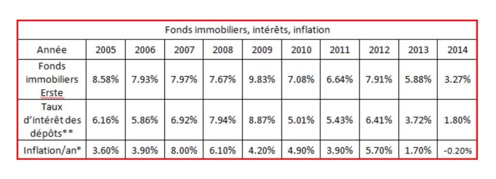Fonds immobiliers : intérêts et inflation