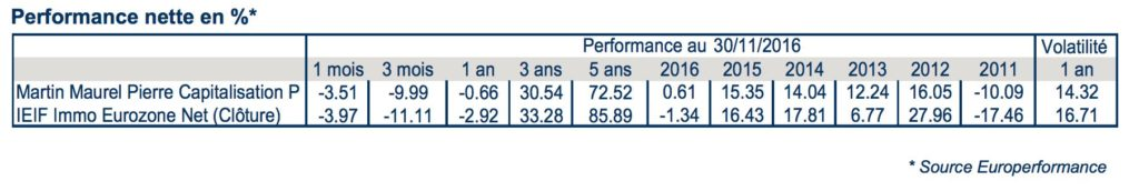 performance martin maurel pierre capitalisation