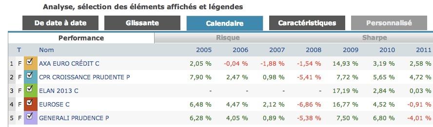 Analyse des fonds OPCVM entre 2005 et 2011