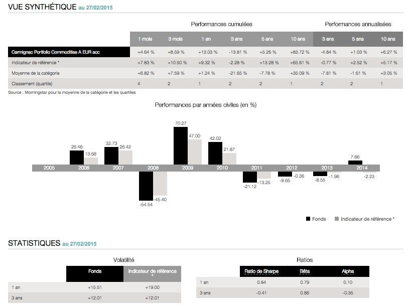 performance carmignac portofolio commodities