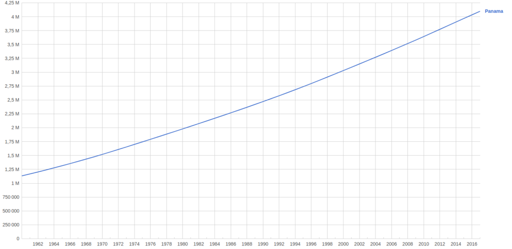 Évolution de la population au Panama