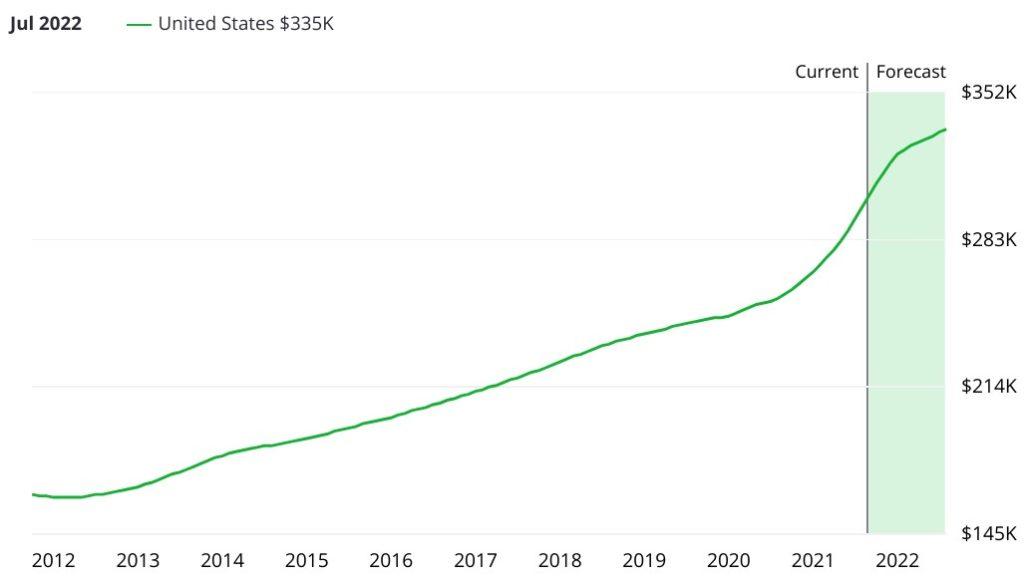 Evolution des prix dans l'immobilier aux USA