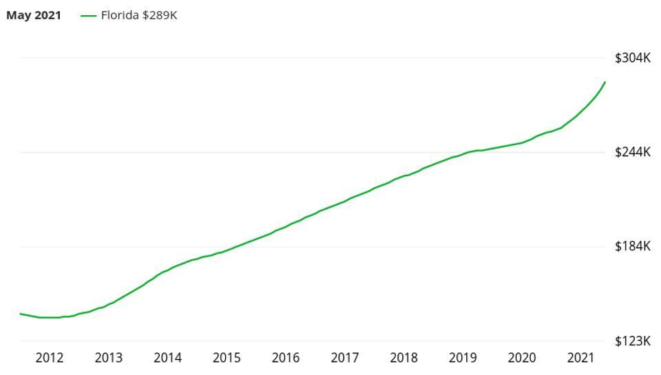 Prix immobilier en Floride sur la période 2011 - 2021