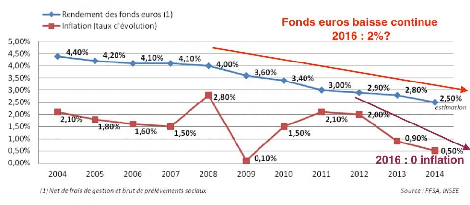 rendement fonds euros