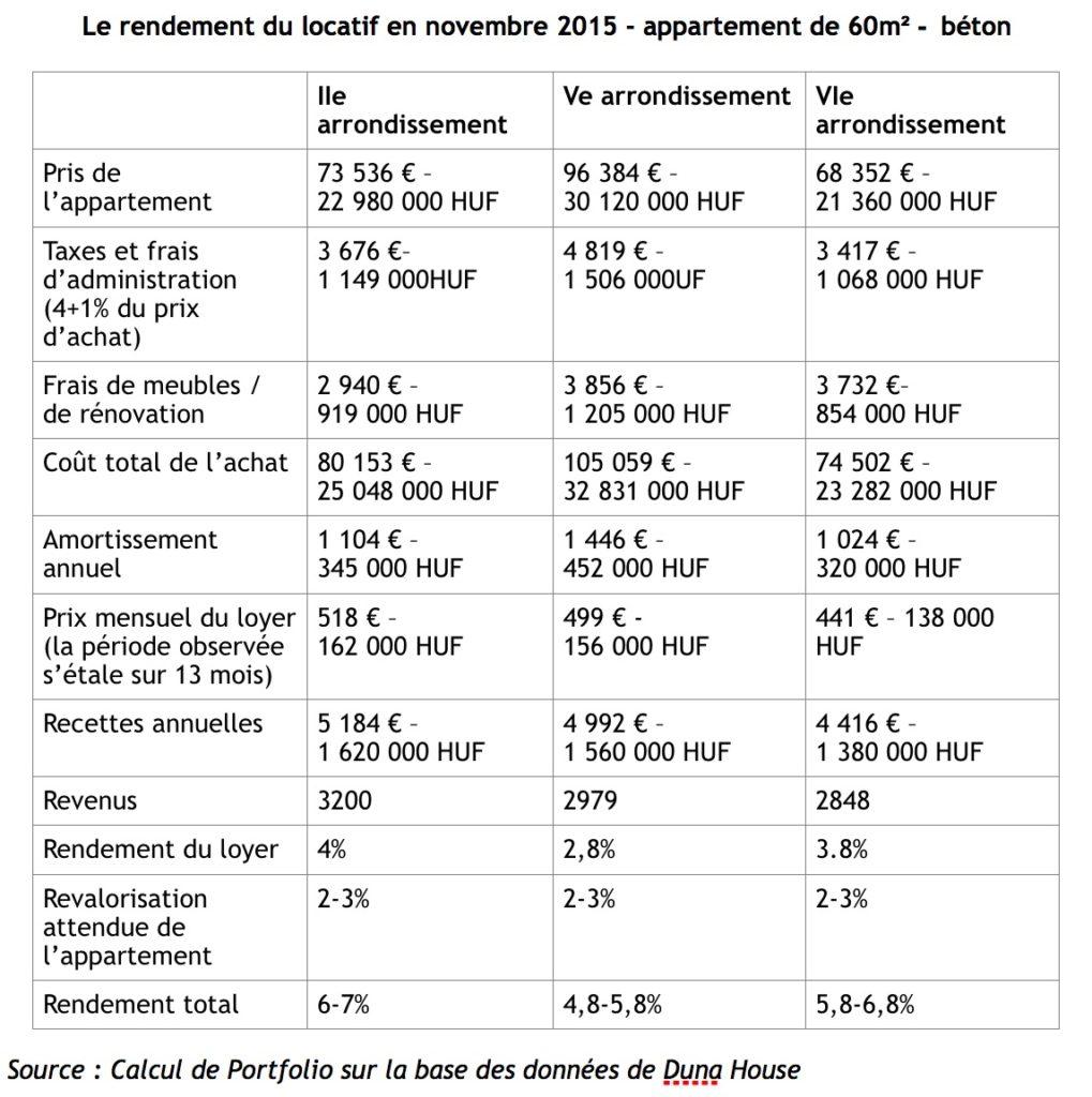 rendement immobilier locatif budapest 60 m carré